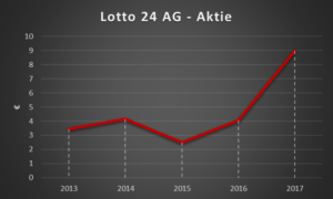 Lotto24 Aktie